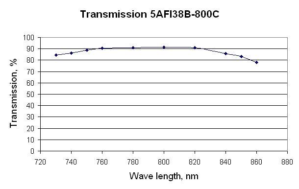 Transmission of the broadband Faraday isolator Kirra 5AFI38B-800C for femtosecond Ti:Sapphire laser as a function of wavelength.