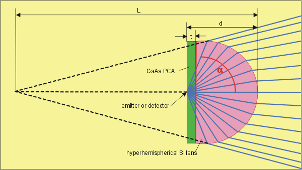 aplanatic hyperhemispherical lens